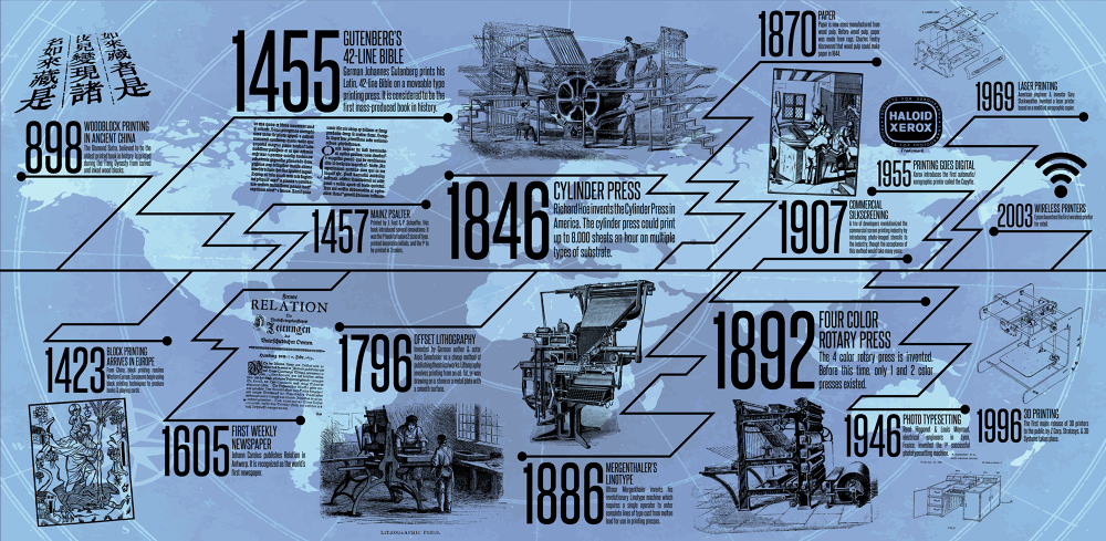 history of printing By the end of the twentieth century, 4 of the 10 largest printing companies in the   that portray the history and processes of printing from gutenberg to chicago.