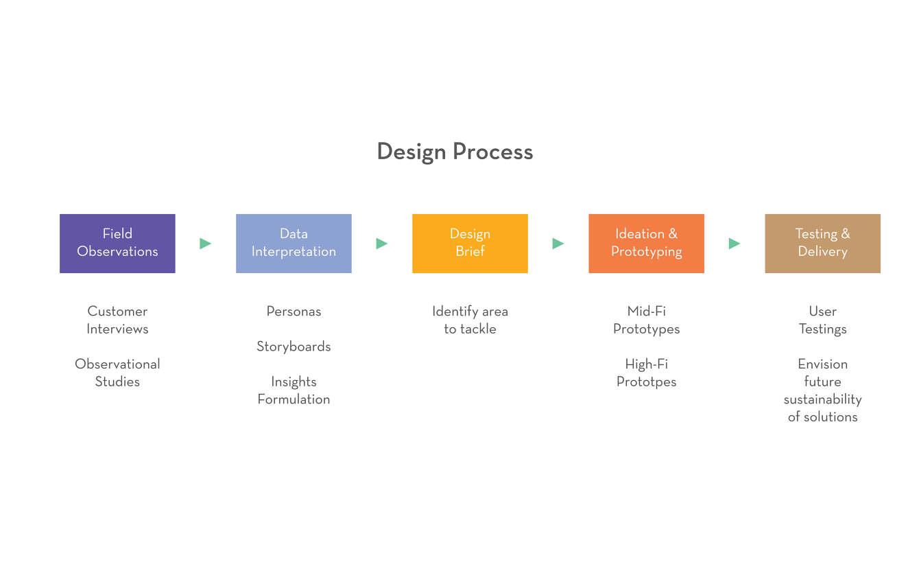 Handy Helpers Lee Si Min - Game design brief